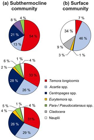 https://www.biogeosciences.net/16/1/2019/bg-16-1-2019-f05