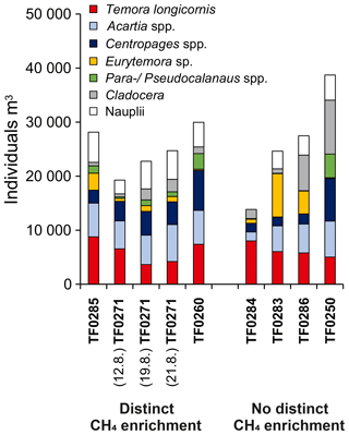 https://www.biogeosciences.net/16/1/2019/bg-16-1-2019-f10