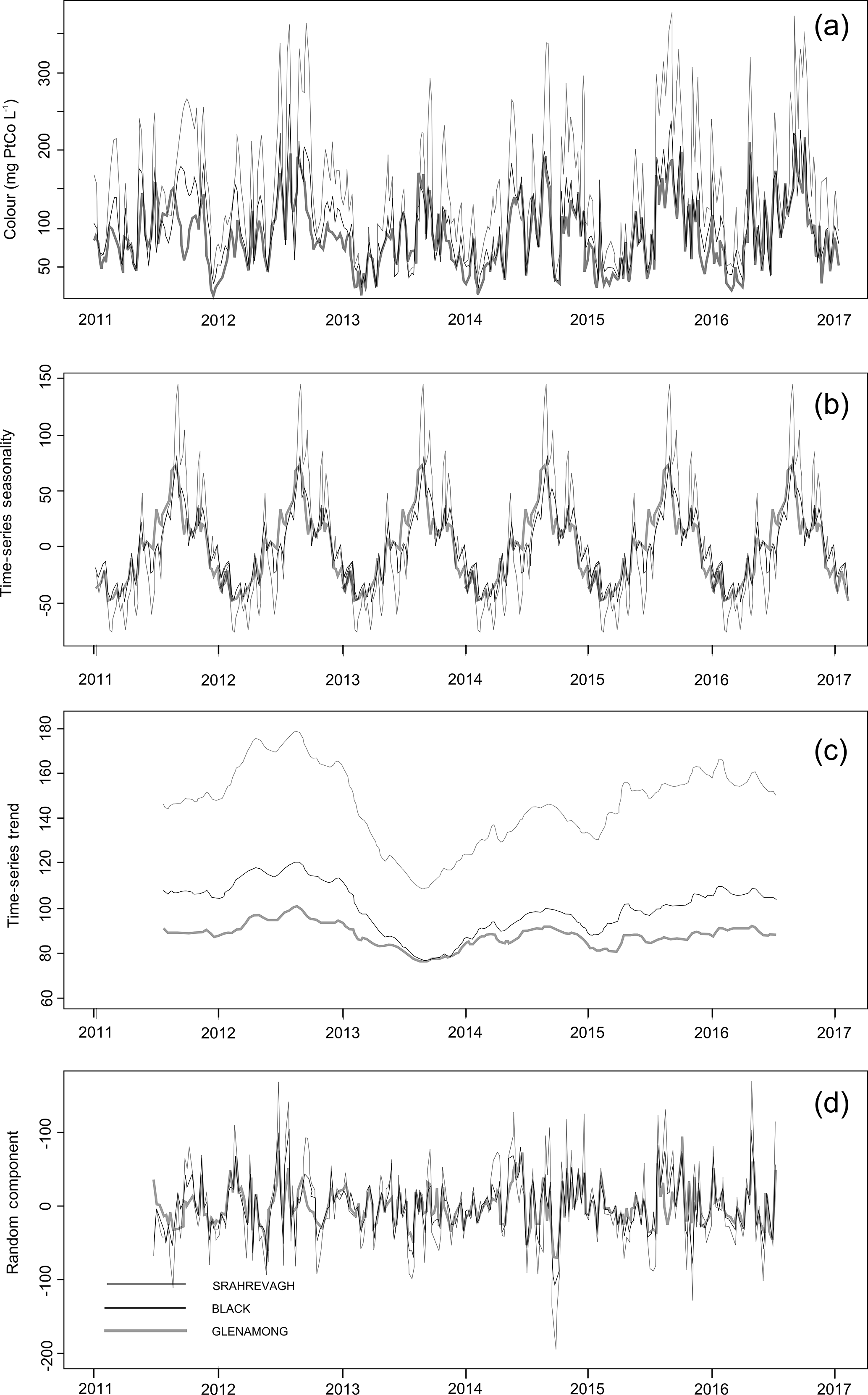 17eaf98c3c8f BG - Synchrony in catchment stream colour levels is driven by both ...