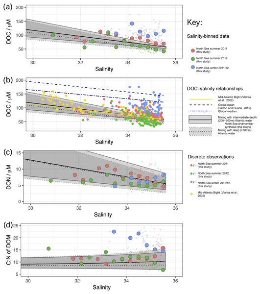bg relations mechanisms of microbial carbon sequestration in theFossil Fossil 2004 S Matt Braun Braun Verlauf P 545 #19