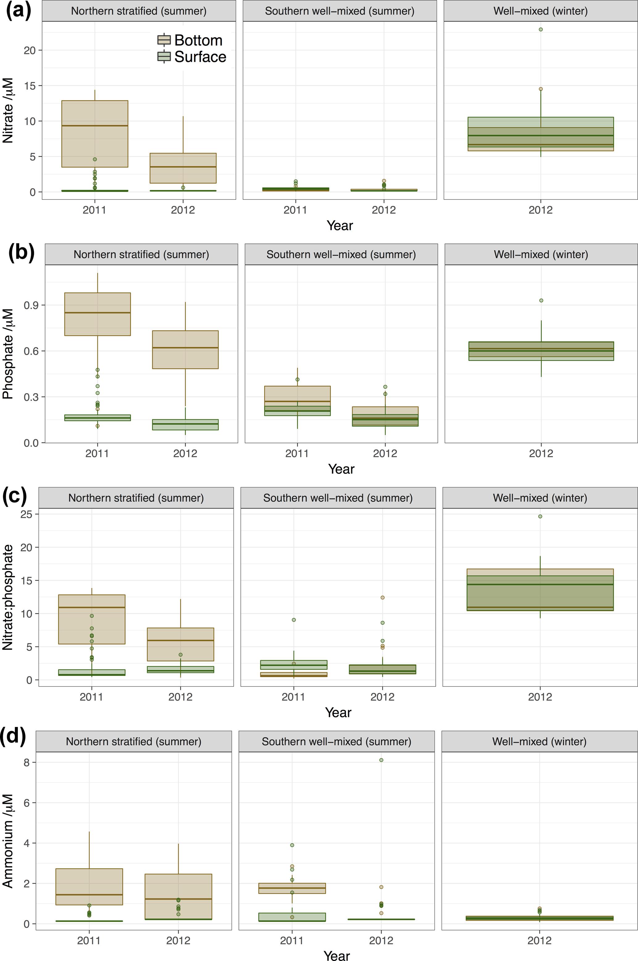 BG - Interannual variability in the summer dissolved organic matter