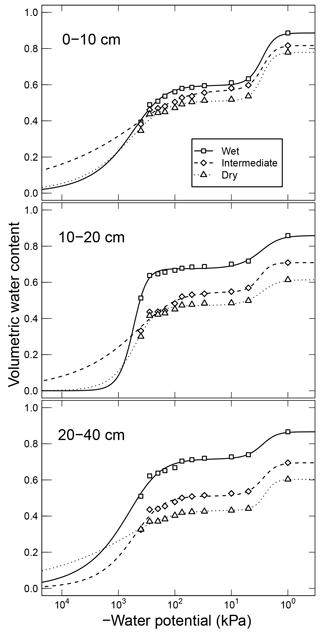 https://www.biogeosciences.net/16/1187/2019/bg-16-1187-2019-f03