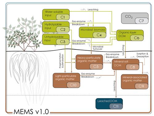 https://www.biogeosciences.net/16/1225/2019/bg-16-1225-2019-f01