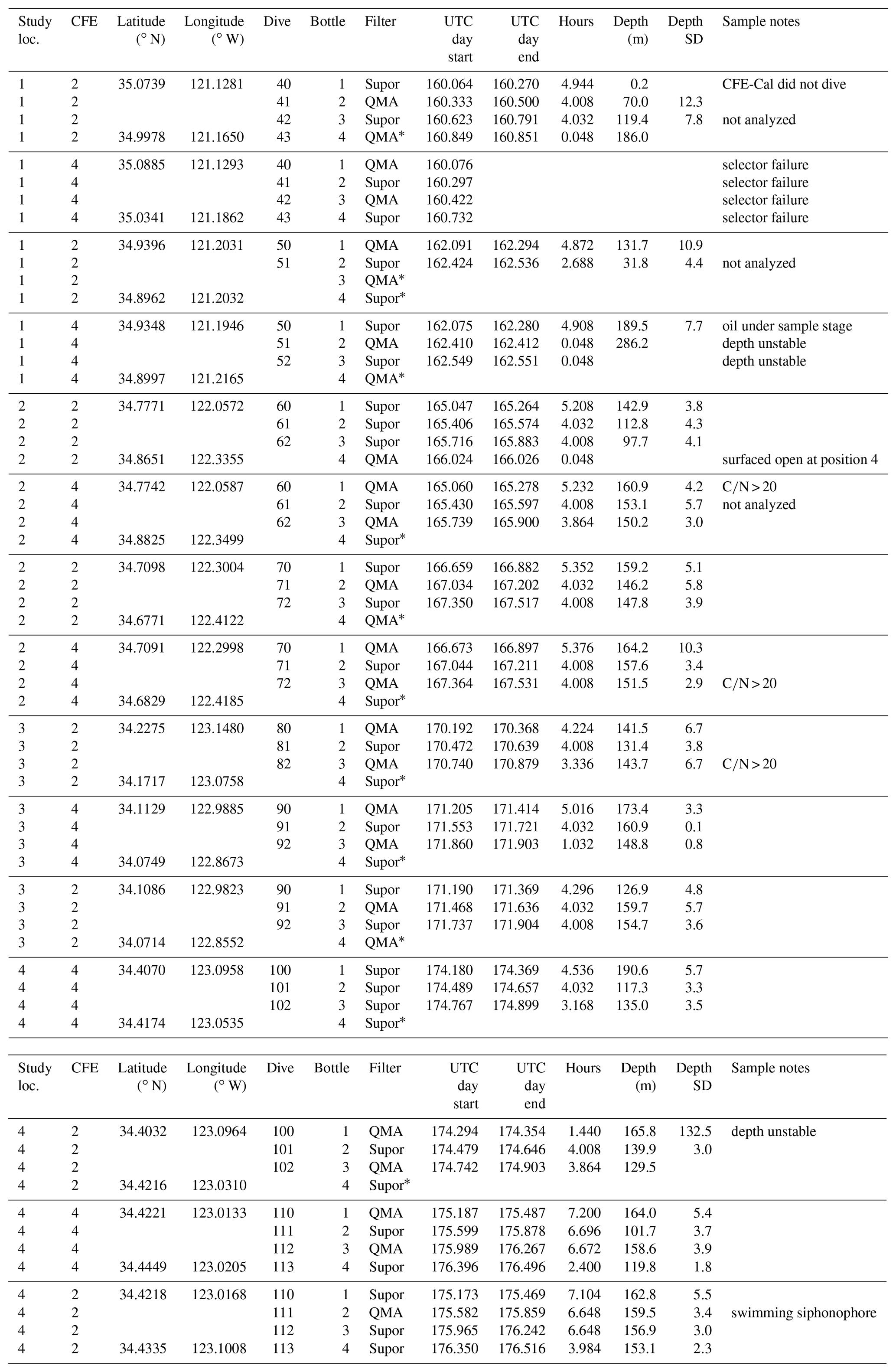 ORIGINAL FERNBEDIENUNG SABA SSR 440