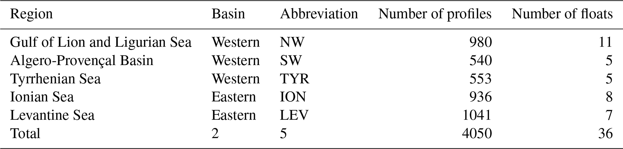 BG - Bio-optical characterization of subsurface chlorophyll