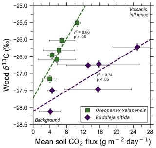 https://www.biogeosciences.net/16/1343/2019/bg-16-1343-2019-f04