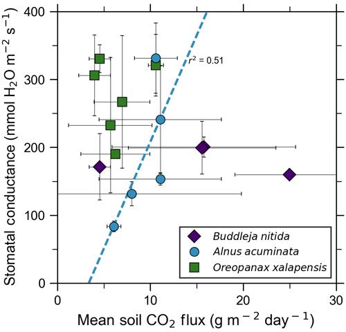 https://www.biogeosciences.net/16/1343/2019/bg-16-1343-2019-f07
