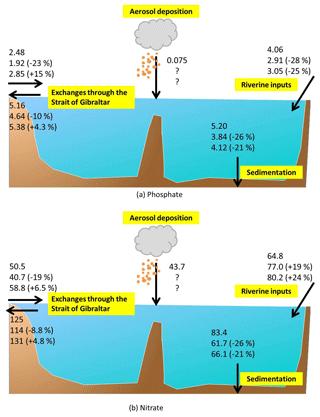 https://www.biogeosciences.net/16/135/2019/bg-16-135-2019-f18