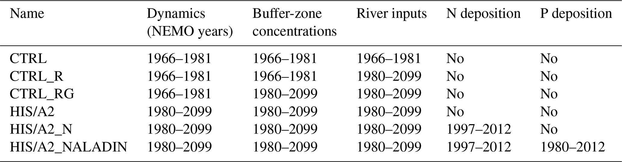 BG - Biogeochemical response of the Mediterranean Sea to the