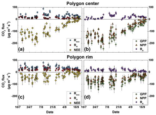 https://www.biogeosciences.net/16/1543/2019/bg-16-1543-2019-f03