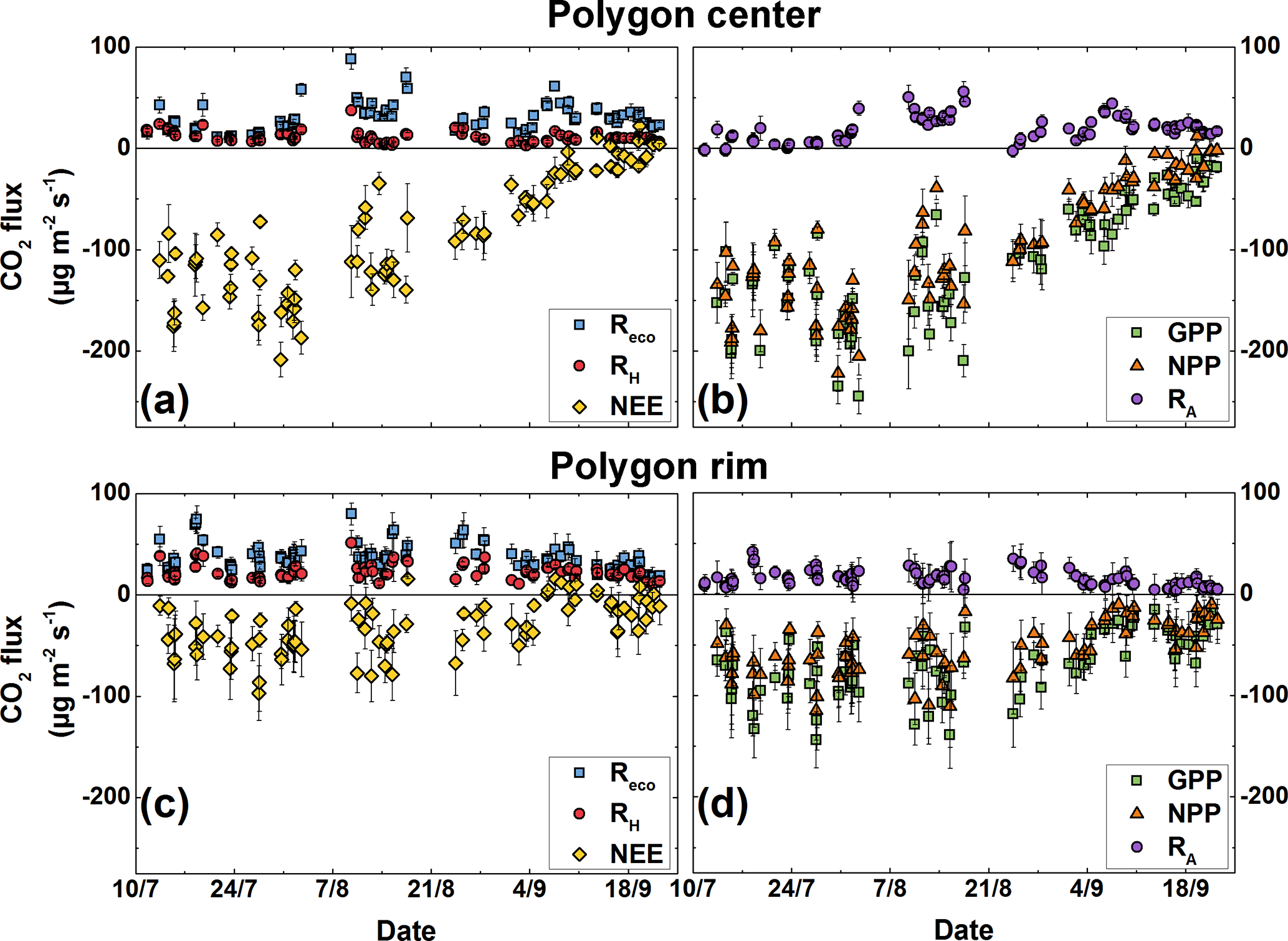 BG - Partitioning net ecosystem exchange of CO2 on the pedon