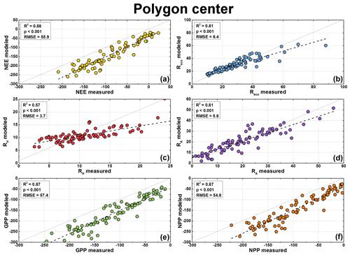 https://www.biogeosciences.net/16/1543/2019/bg-16-1543-2019-f06