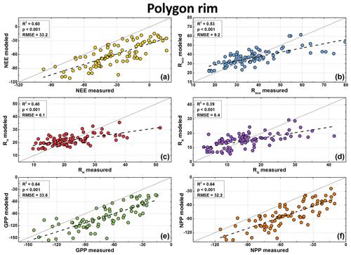 https://www.biogeosciences.net/16/1543/2019/bg-16-1543-2019-f07