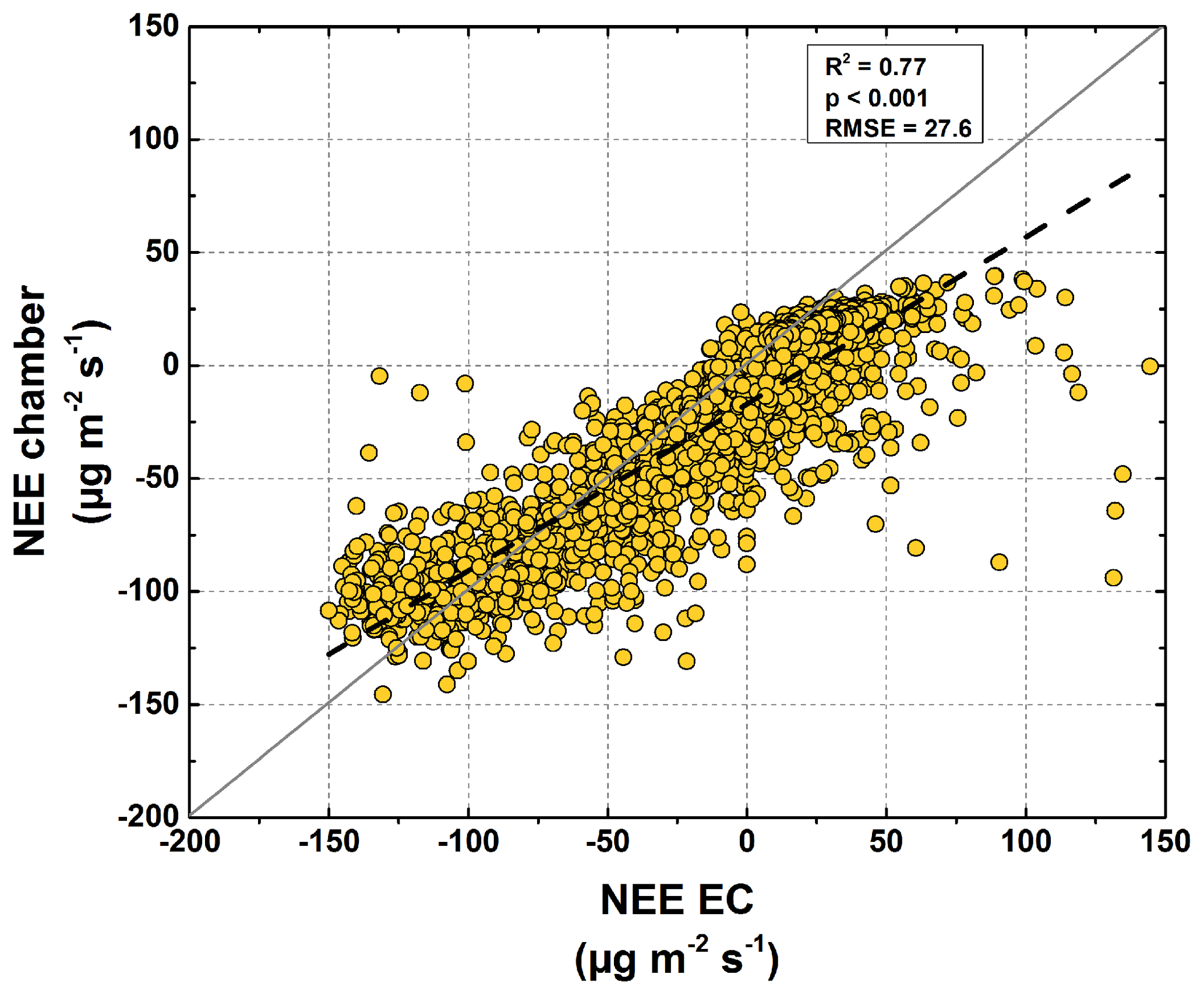 BG - Partitioning net ecosystem exchange of CO2 on the pedon scale