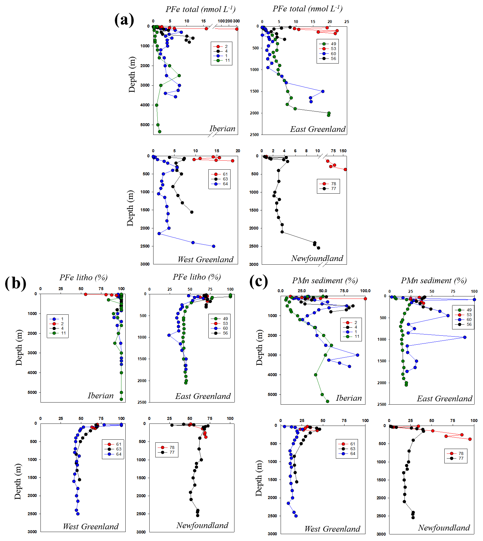 BG - Inputs and processes affecting the distribution of