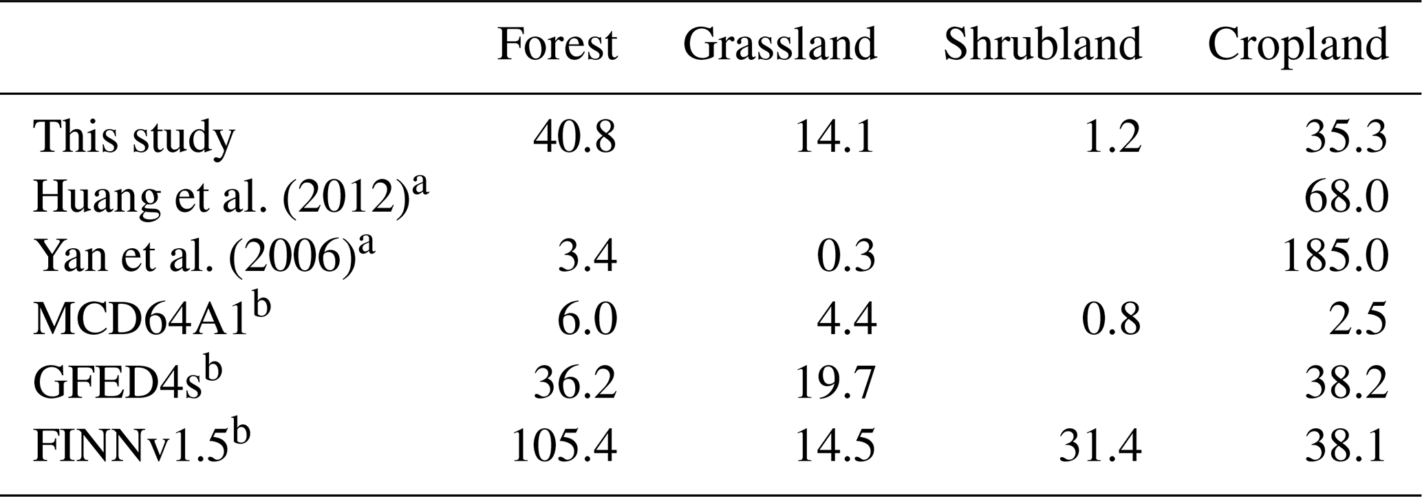 BG - Estimation of emissions from biomass burning in China