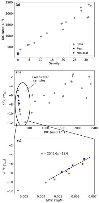 https://www.biogeosciences.net/16/17/2019/bg-16-17-2019-f04