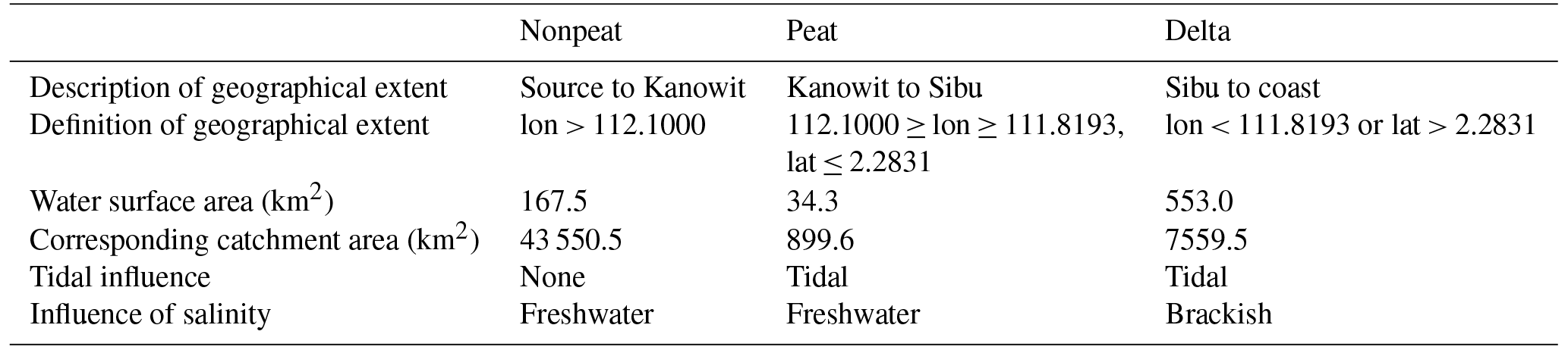 BG - Impact of peatlands on carbon dioxide (CO2) emissions from the