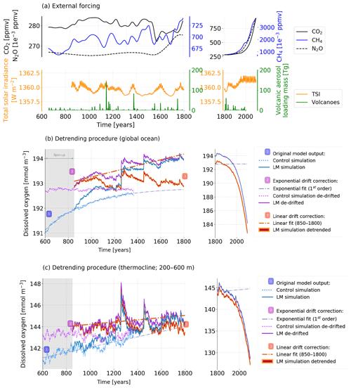 https://www.biogeosciences.net/16/1755/2019/bg-16-1755-2019-f12