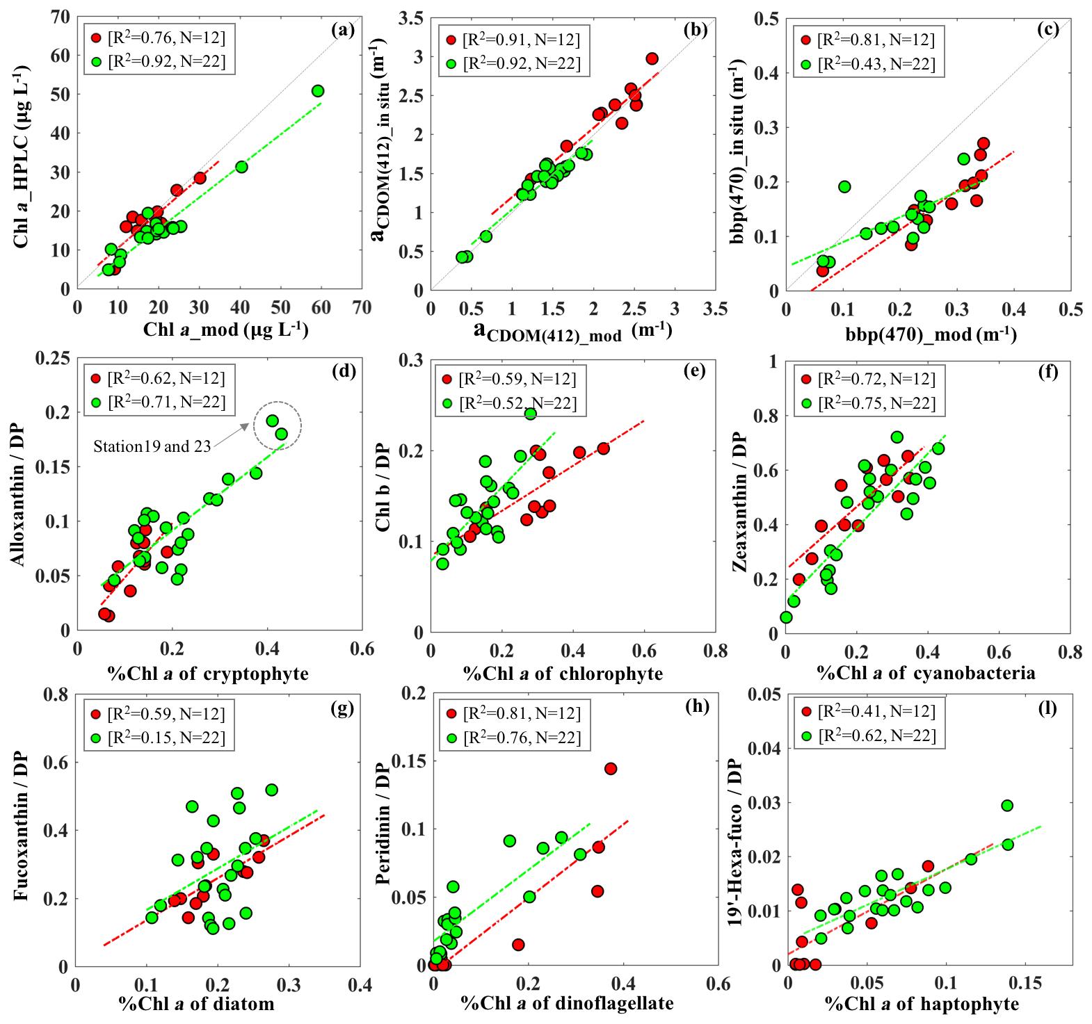 BG - Floodwater impact on Galveston Bay phytoplankton taxonomy