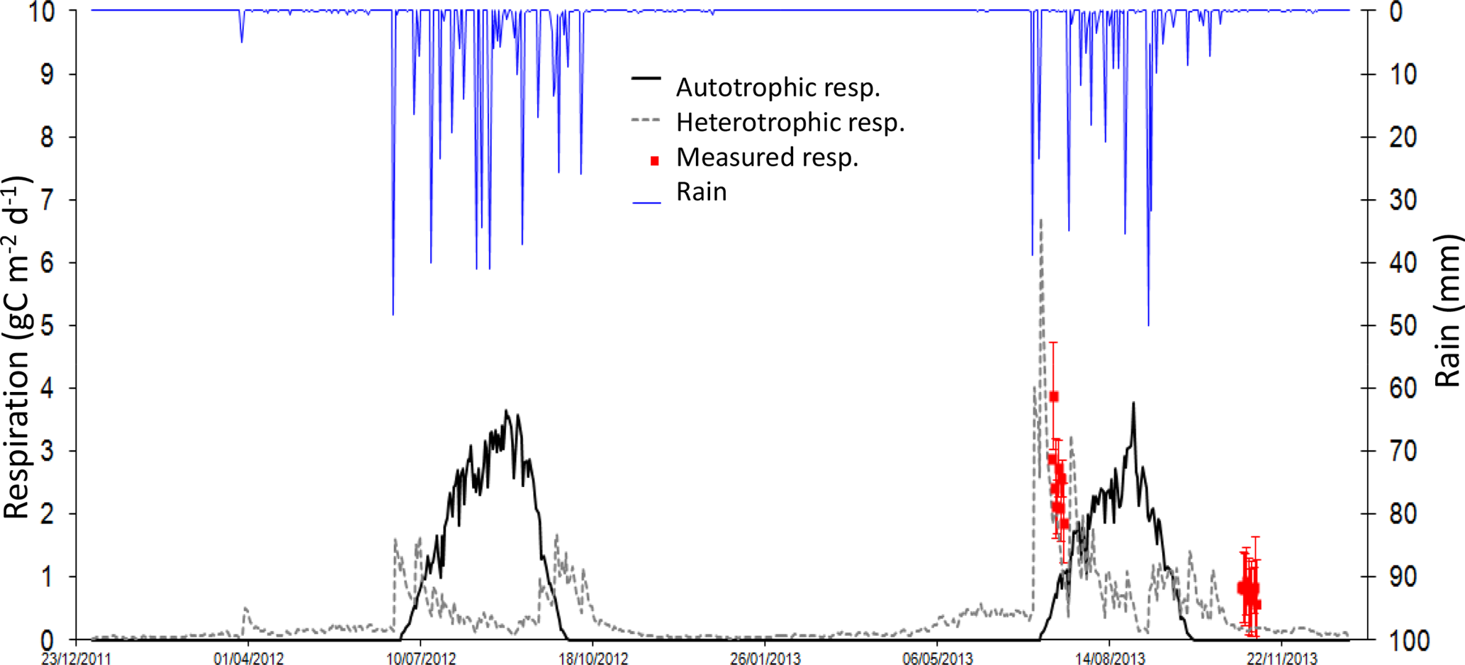BG - Modelling land–atmosphere daily exchanges of NO, NH3, and CO2
