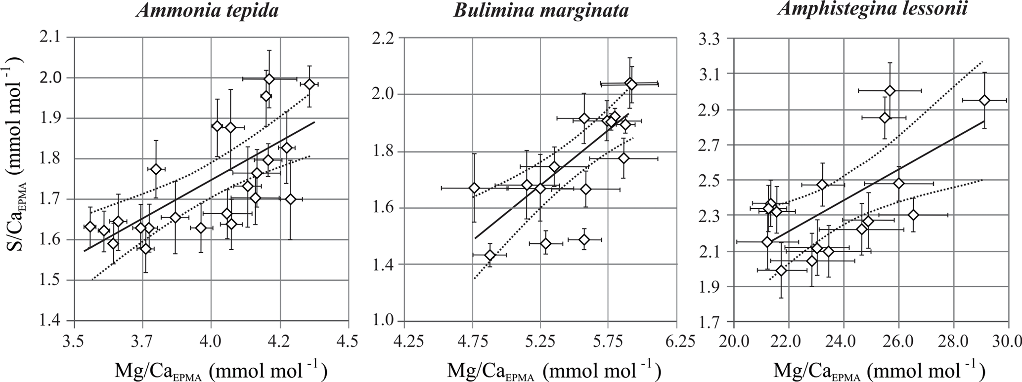 BG - Coupled calcium and inorganic carbon uptake suggested by