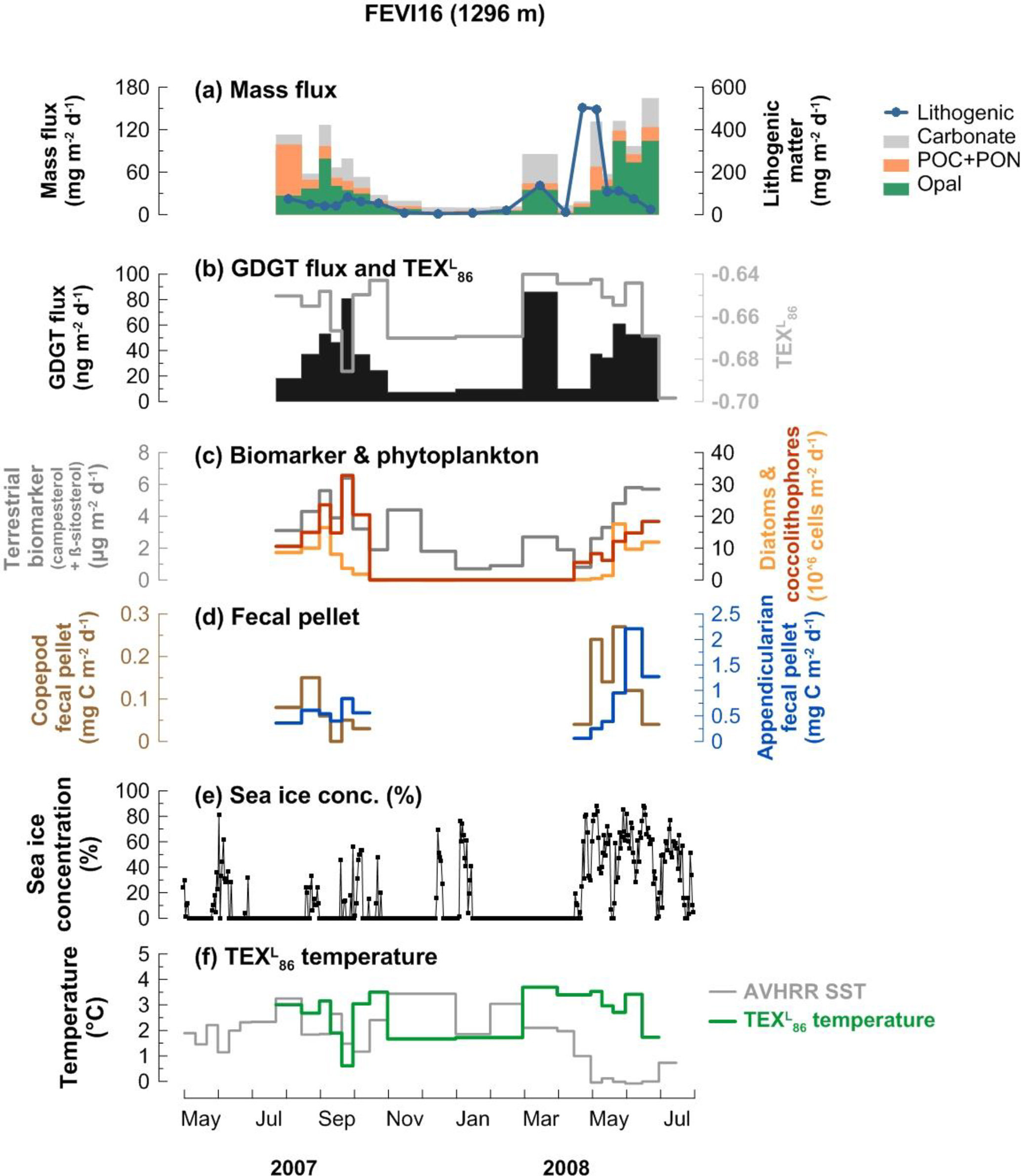BG - Seasonality of archaeal lipid flux and GDGT-based