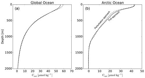 https://www.biogeosciences.net/16/2343/2019/bg-16-2343-2019-f12