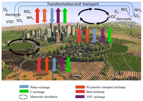 https://www.biogeosciences.net/16/2369/2019/bg-16-2369-2019-f04