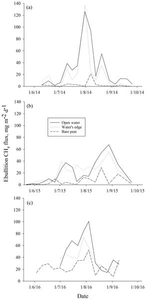 BG - Relations - Multi-year methane ebullition measurements