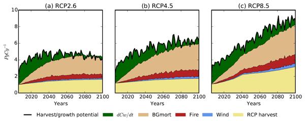 BG - Relations - Detection of anthropogenic climate change
