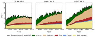 https://www.biogeosciences.net/16/241/2019/bg-16-241-2019-f03