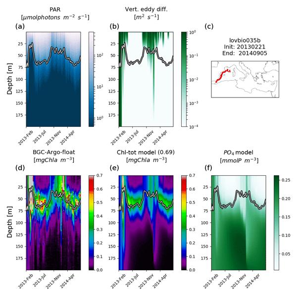 BG - Merging bio-optical data from Biogeochemical-Argo