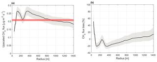 https://www.biogeosciences.net/16/255/2019/bg-16-255-2019-f07