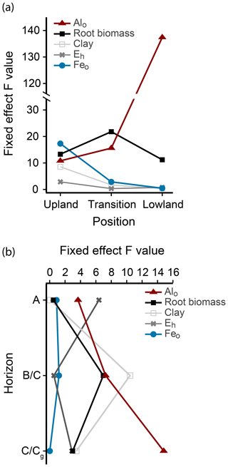 https://www.biogeosciences.net/16/2573/2019/bg-16-2573-2019-f04