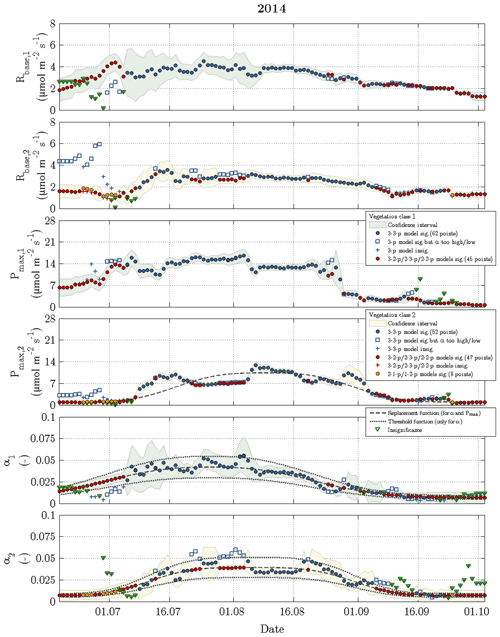https://www.biogeosciences.net/16/2591/2019/bg-16-2591-2019-f06