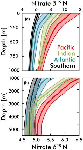 https://www.biogeosciences.net/16/2617/2019/bg-16-2617-2019-f07