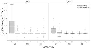 https://www.biogeosciences.net/16/2651/2019/bg-16-2651-2019-f02