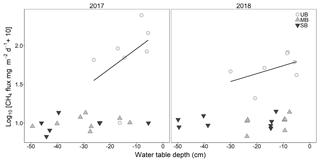 https://www.biogeosciences.net/16/2651/2019/bg-16-2651-2019-f03