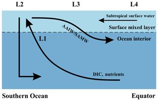 https://www.biogeosciences.net/16/2661/2019/bg-16-2661-2019-f04
