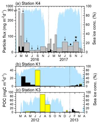 https://www.biogeosciences.net/16/2683/2019/bg-16-2683-2019-f02