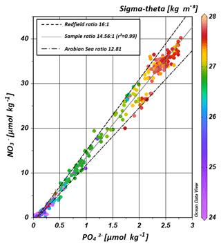 https://www.biogeosciences.net/16/2715/2019/bg-16-2715-2019-f08