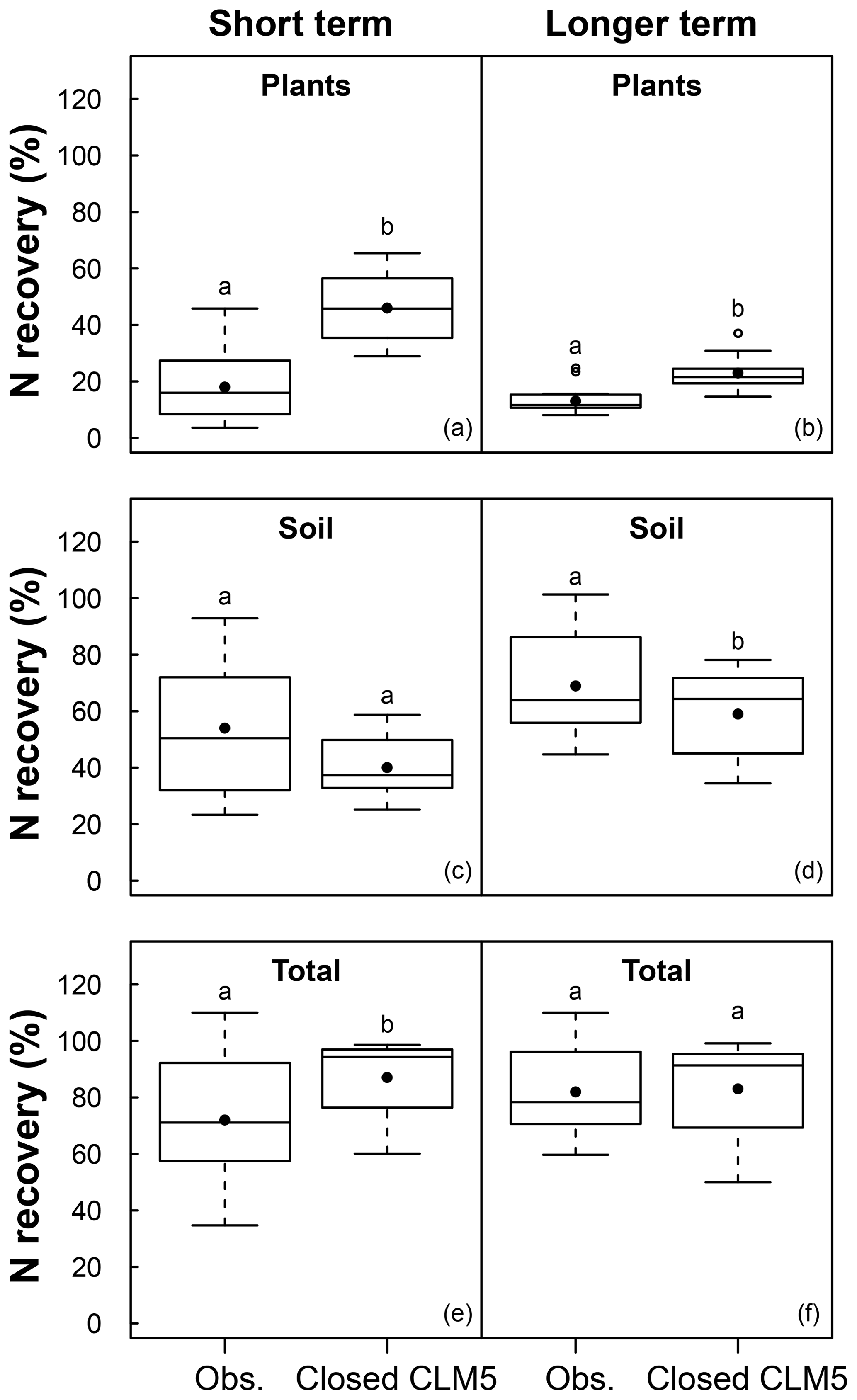 BG - Decadal fates and impacts of nitrogen additions on