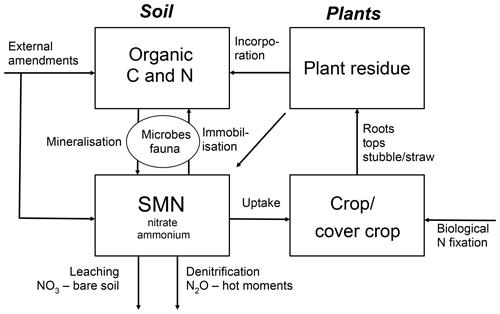https://www.biogeosciences.net/16/2795/2019/bg-16-2795-2019-f01