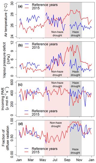 https://www.biogeosciences.net/16/2873/2019/bg-16-2873-2019-f02