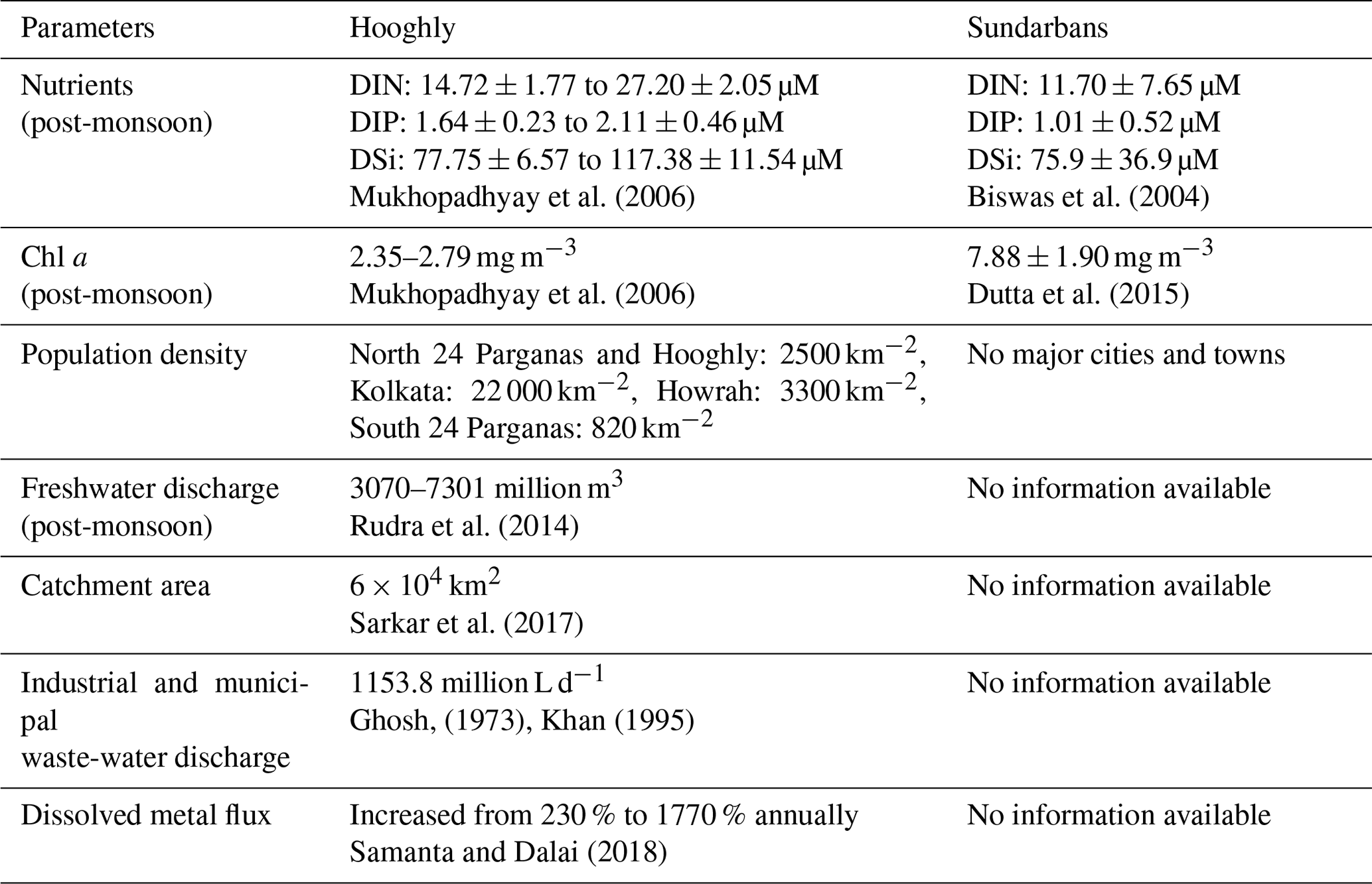BG - The post-monsoon carbon biogeochemistry of the Hooghly
