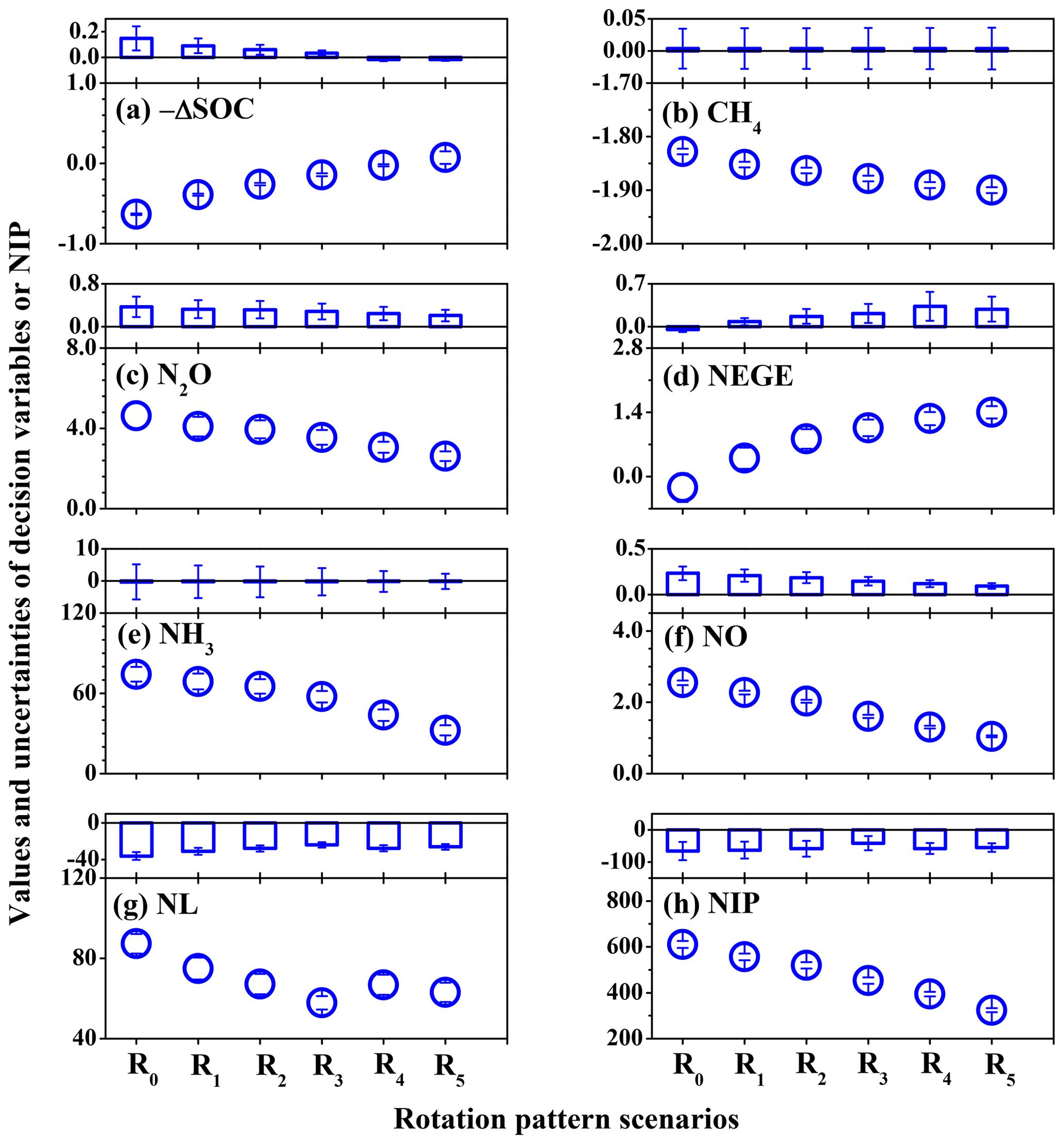 BG - Using a modified DNDC biogeochemical model to optimize field
