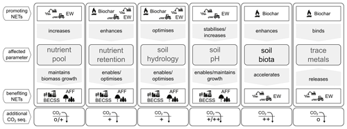 https://www.biogeosciences.net/16/2949/2019/bg-16-2949-2019-f01
