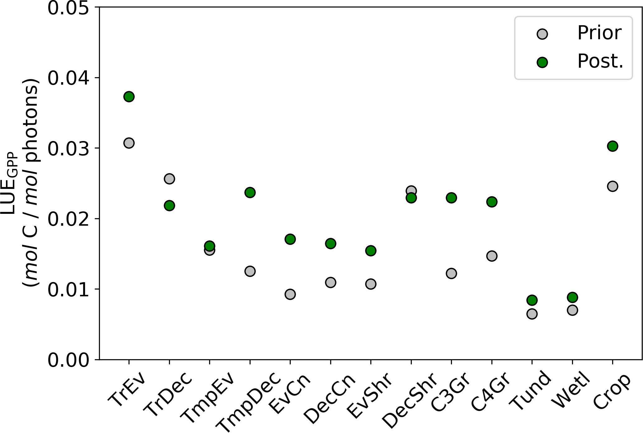 BG - Estimating global gross primary productivity using