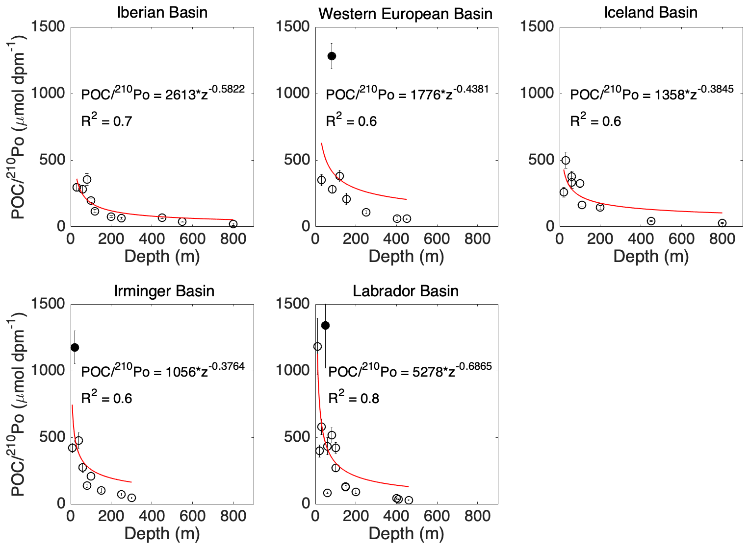 The Export Flux Of Particulate Organic Carbon Derived